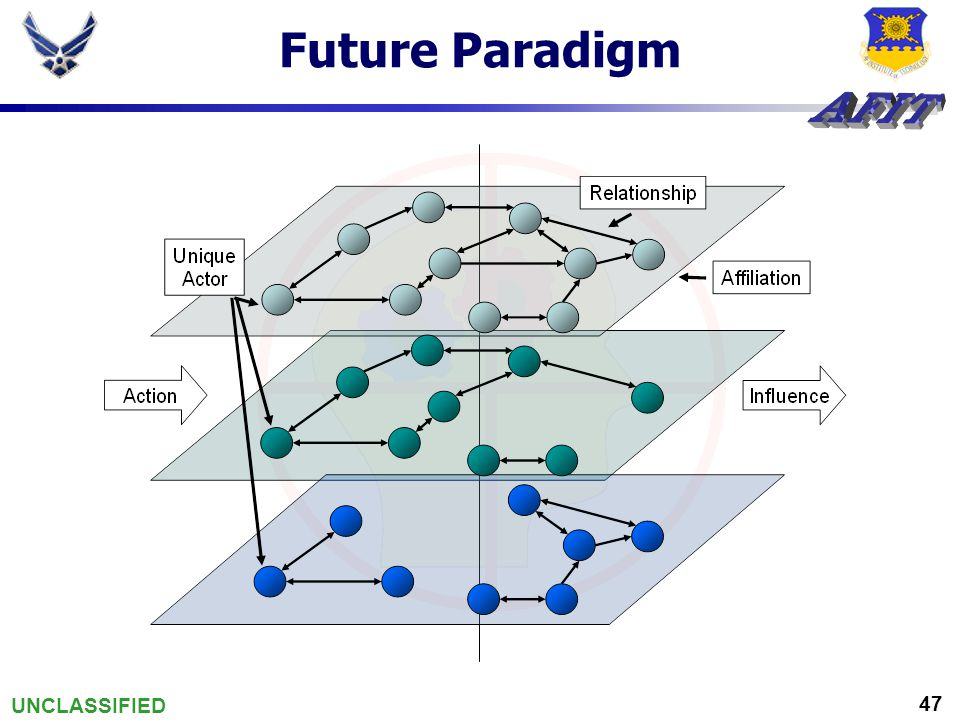 UNCLASSIFIED 47 Future Paradigm