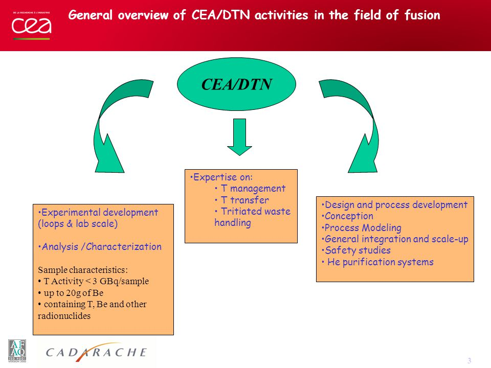 3 General overview of CEA/DTN activities in the field of fusion CEA/DTN Experimental development (loops & lab scale) Analysis /Characterization Sample characteristics: T Activity < 3 GBq/sample up to 20g of Be containing T, Be and other radionuclides Design and process development Conception Process Modeling General integration and scale-up Safety studies He purification systems Expertise on: T management T transfer Tritiated waste handling