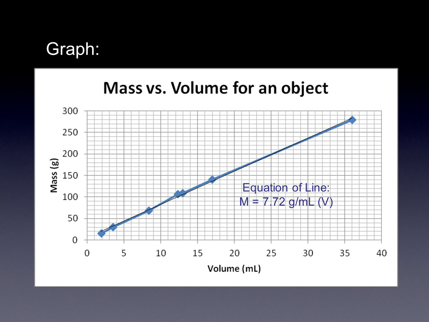 Graph: Equation of Line: M = 7.72 g/mL (V)