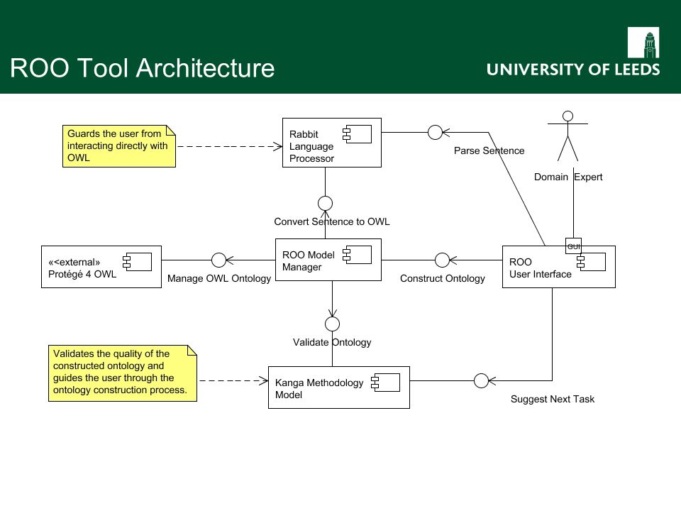 ROO Tool Architecture