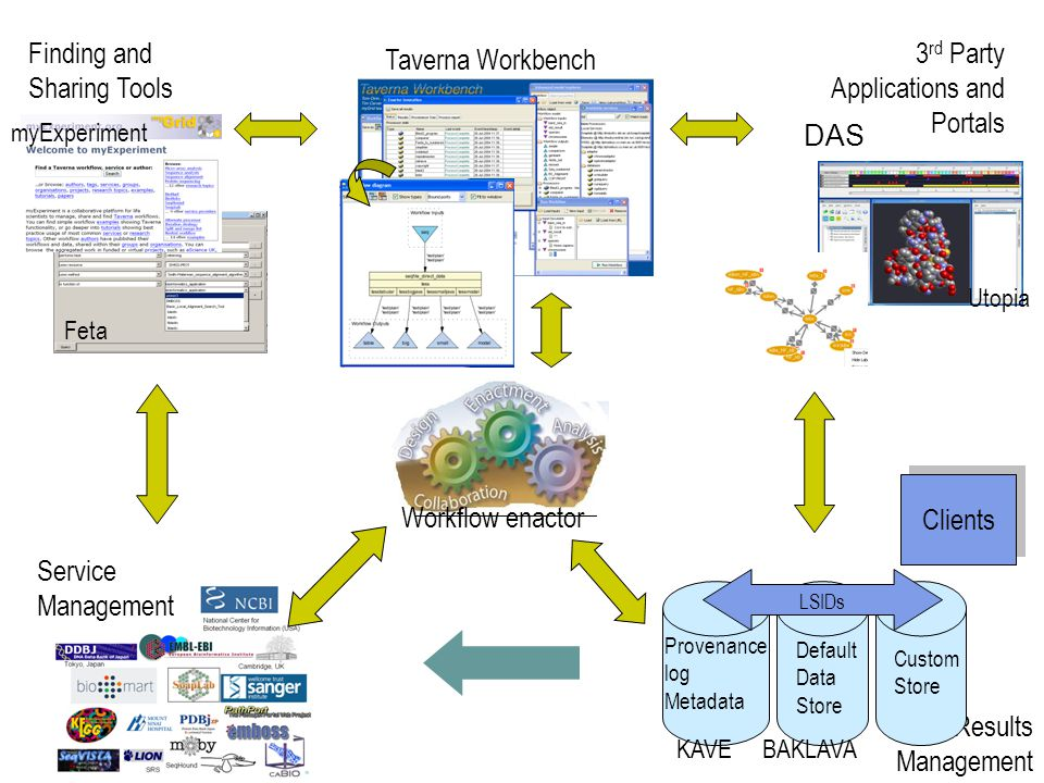 18 Finding and Sharing Tools Taverna Workbench 3 rd Party Applications and Portals Workflow Enactor Service Management Results Management Provenance l