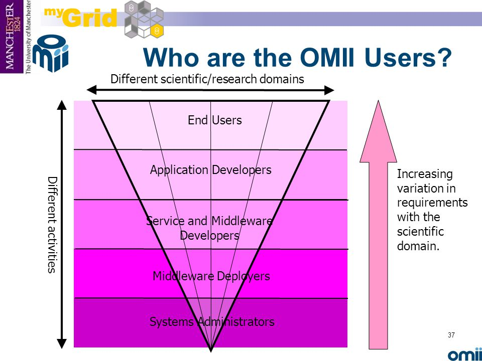 37 Who are the OMII Users.Increasing variation in requirements with the scientific domain.