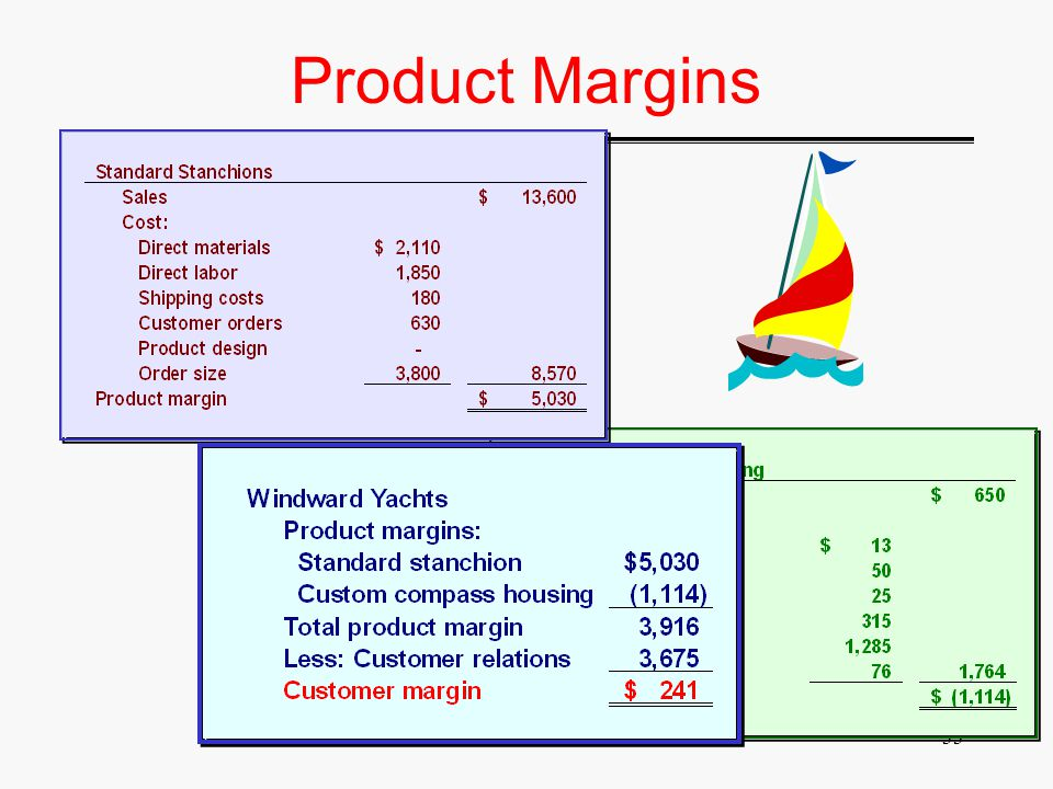 A&MIS 52532 Product Margins