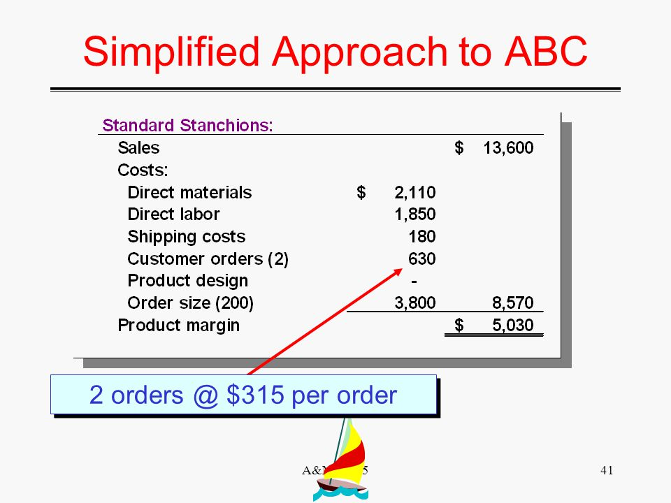 A&MIS 52540 Simplified Approach to ABC After the first-stage allocation is complete, computation of activity rates for each activity cost pool can be simplified as follows: ÷ ÷ ÷÷