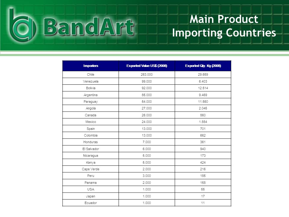 Main Product Importing Countries ImportersExported Value US$ (2008)Exported Qty. Kg (2008) Chile263.00029.659 Venezuela99.0006.403 Bolivia92.00012.514