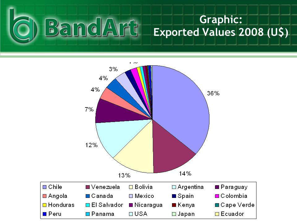 Graphic: Exported Values 2008 (U$)