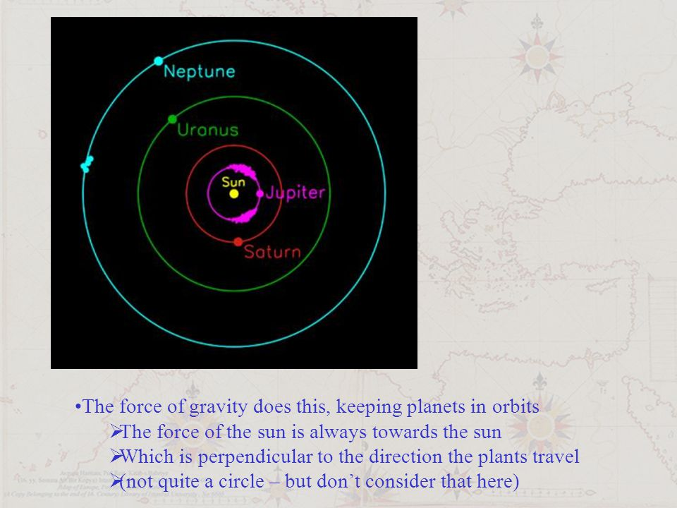 The force of gravity does this, keeping planets in orbits  The force of the sun is always towards the sun  Which is perpendicular to the direction t