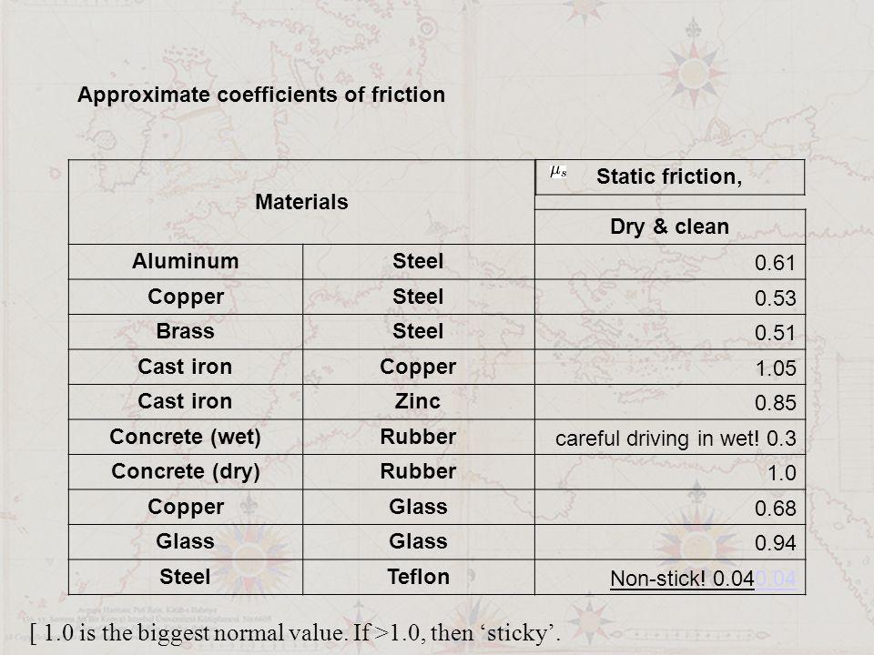 Approximate coefficients of friction Materials Dry & clean AluminumSteel 0.61 CopperSteel 0.53 BrassSteel 0.51 Cast ironCopper 1.05 Cast ironZinc 0.85