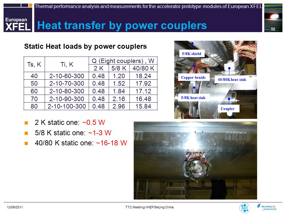 Thermal performance analysis and measurements for the accelerator prototype modules of European XFEL 12/06/2011 TTC Meeting/ IHEP Beijing China 10 Ts, KTi, K Q (Eight couplers), W 2 K5/8 K40/80 K 402-10-60-3000.481.2018.24 502-10-70-3000.481.5217.92 602-10-80-3000.481.8417.12 702-10-90-3000.482.1616.48 802-10-100-3000.482.9615.84 Heat transfer by power couplers Static Heat loads by power couplers 2 K static one: ~0.5 W 5/8 K static one: ~1-3 W 40/80 K static one: ~16-18 W 5/8K shield Copper braids 5/8K heat sink 40/80K heat sink Coupler