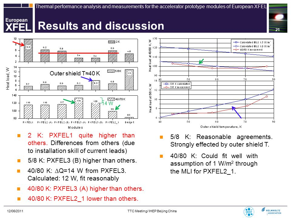 Thermal performance analysis and measurements for the accelerator prototype modules of European XFEL 12/06/2011 TTC Meeting/ IHEP Beijing China 21 Results and discussion 2 K: PXFEL1 quite higher than others.