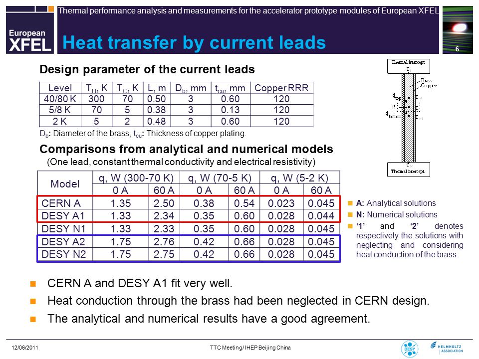 Thermal performance analysis and measurements for the accelerator prototype modules of European XFEL 12/06/2011 TTC Meeting/ IHEP Beijing China 17 Methodologies and instrumentation 2 K: Measure the mass flow rate of the evaporated helium in an enclosed space.
