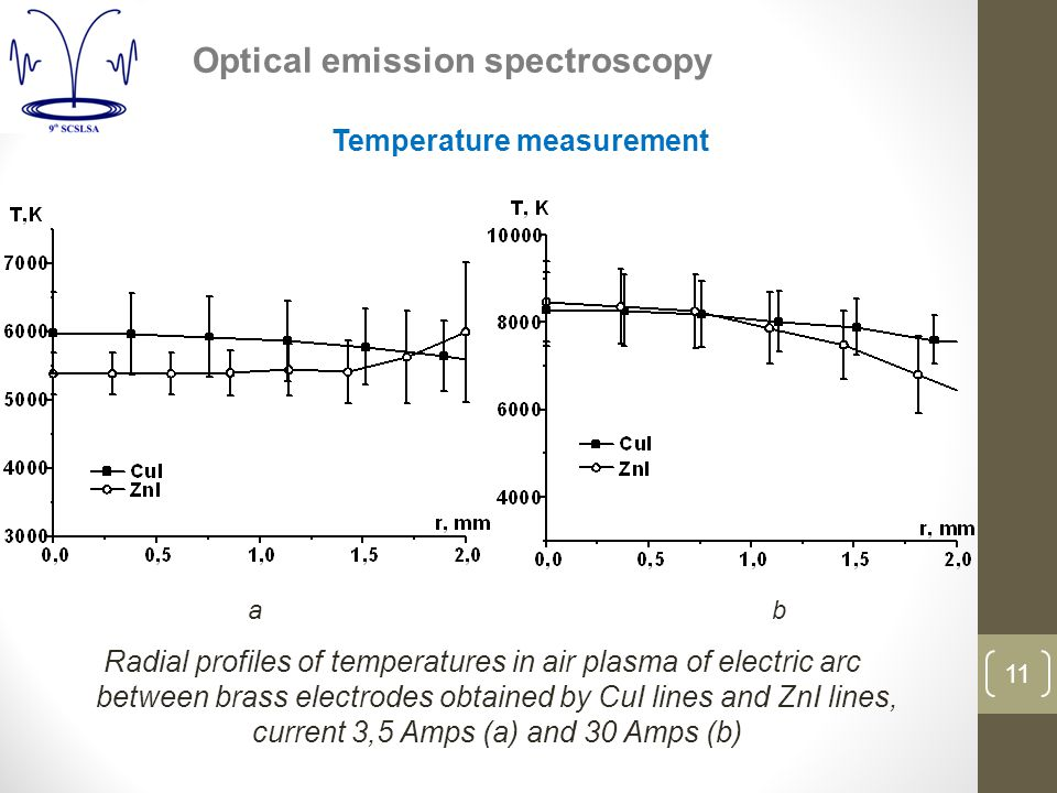 Radial profiles of temperatures in air plasma of electric arc between brass electrodes obtained by CuI lines and ZnI lines, current 3,5 Amps (a) and 30 Amps (b) ab 11 Optical emission spectroscopy Temperature measurement