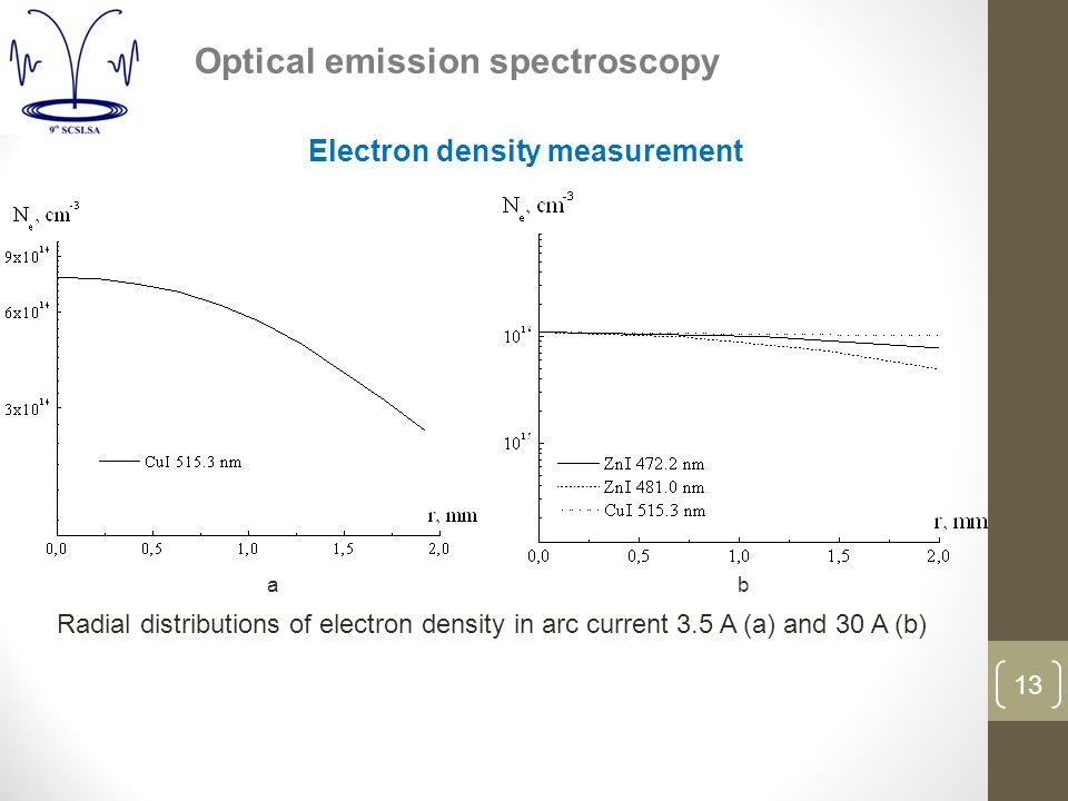 13 Optical emission spectroscopy ab Radial distributions of electron density in arc current 3.5 A (a) and 30 A (b) Electron density measurement