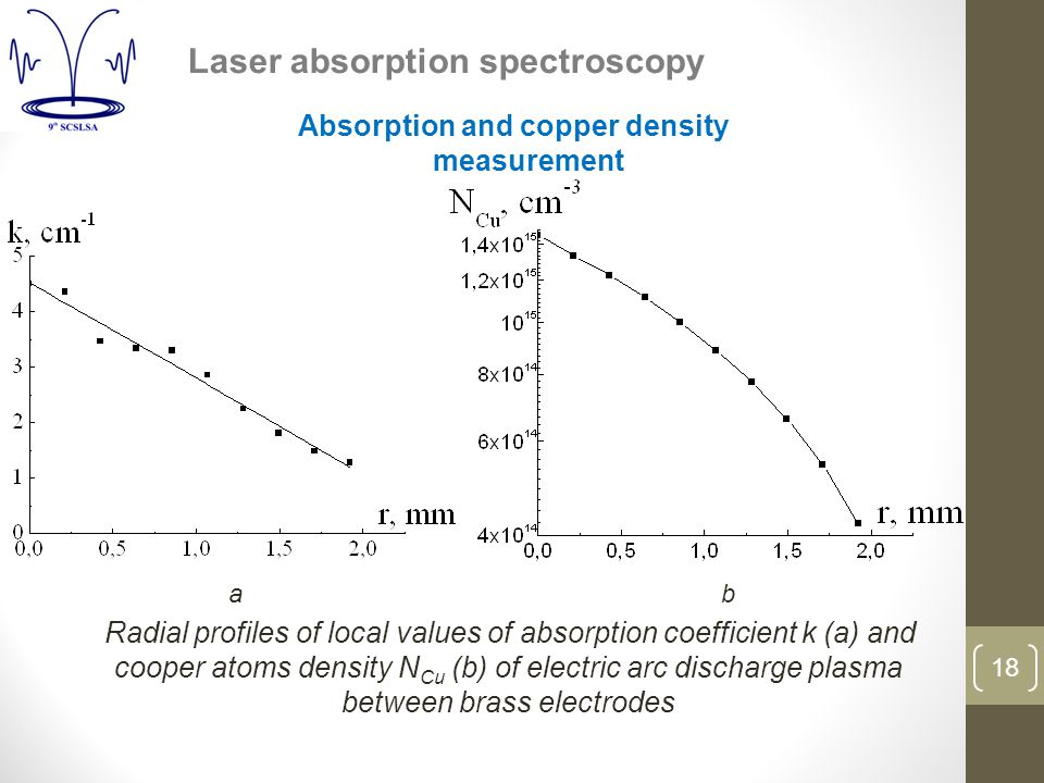 18 Radial profiles of local values of absorption coefficient k (a) and cooper atoms density N Cu (b) of electric arc discharge plasma between brass electrodes ab Laser absorption spectroscopy Absorption and copper density measurement