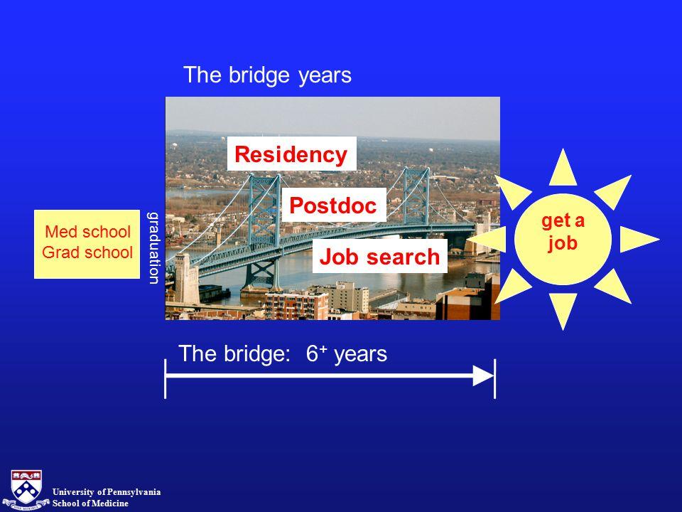 University of Pennsylvania School of Medicine residency? postdoc? Other stuff The bridge years get a job Residency Postdoc Job search Med school Grad