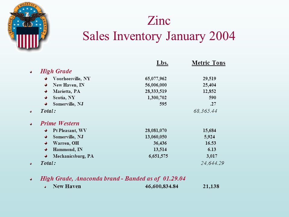 Zinc Sales Inventory January 2004 Lbs.