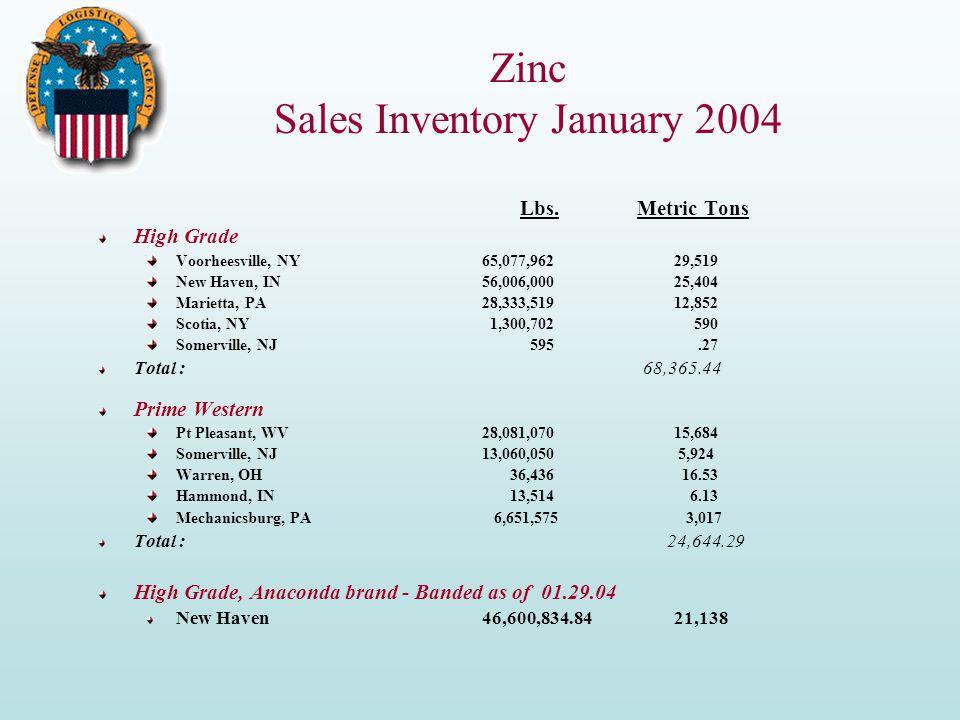 Zinc Sales Inventory January 2004 Lbs.