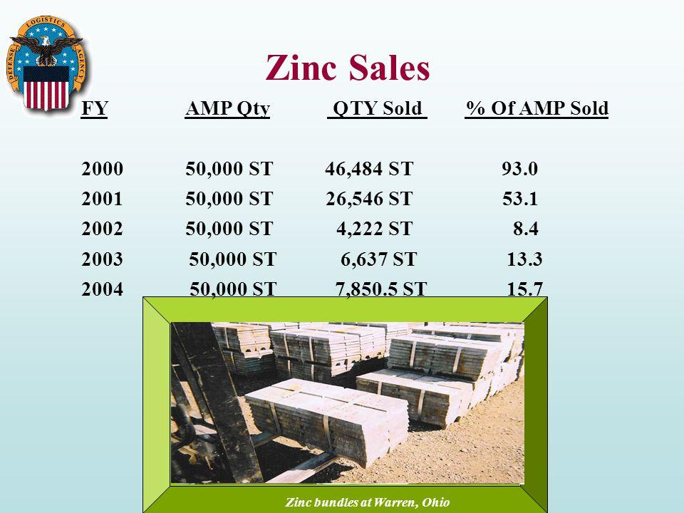 Zinc Sales FY AMP Qty QTY Sold % Of AMP Sold 2000 50,000 ST 46,484 ST 93.0 2001 50,000 ST 26,546 ST 53.1 2002 50,000 ST 4,222 ST 8.4 2003 50,000 ST 6,637 ST 13.3 2004 50,000 ST 7,850.5 ST 15.7 Zinc bundles at Warren, Ohio 36 pigs per bundle