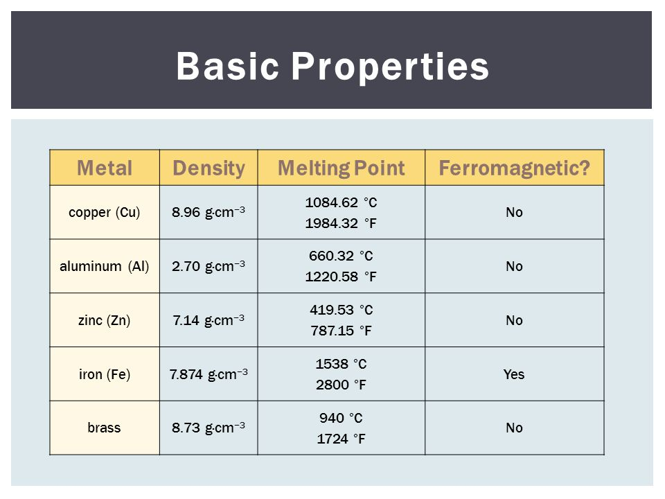 MetalDensityMelting PointFerromagnetic? copper (Cu)8.96 g·cm −3 1084.62 °C 1984.32 °F No aluminum (Al)2.70 g·cm −3 660.32 °C 1220.58 °F No zinc (Zn)7.