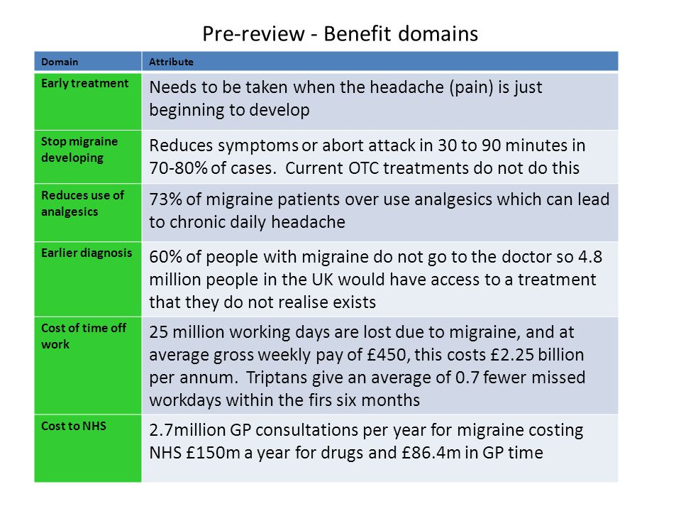Pre-review - Benefit domains DomainAttribute Early treatment Needs to be taken when the headache (pain) is just beginning to develop Stop migraine developing Reduces symptoms or abort attack in 30 to 90 minutes in 70-80% of cases.