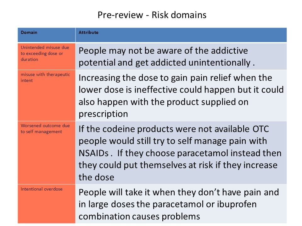 Pre-review - Risk domains DomainAttribute Unintended misuse due to exceeding dose or duration People may not be aware of the addictive potential and get addicted unintentionally.