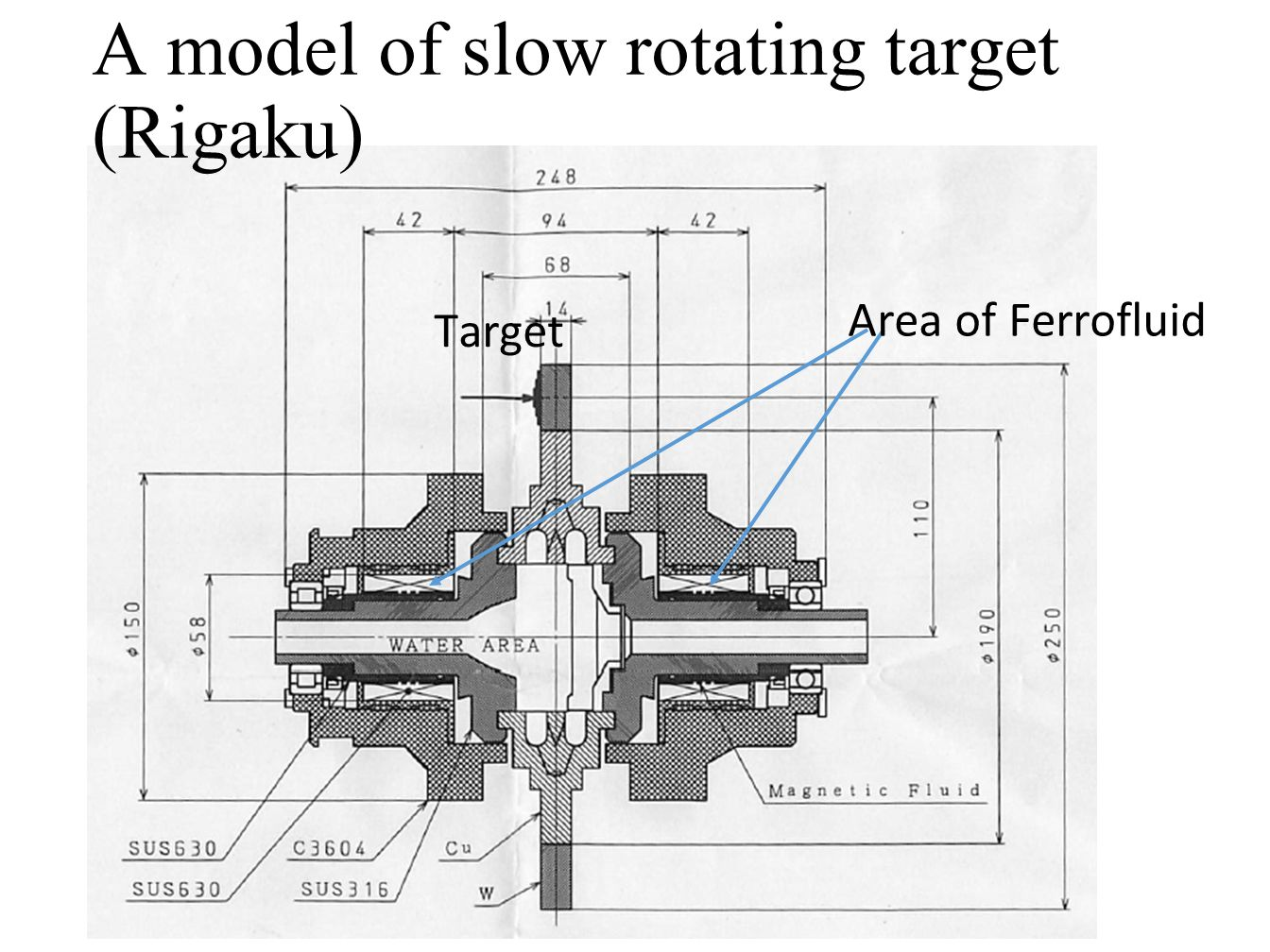 A model of slow rotating target (Rigaku) Area of Ferrofluid Target