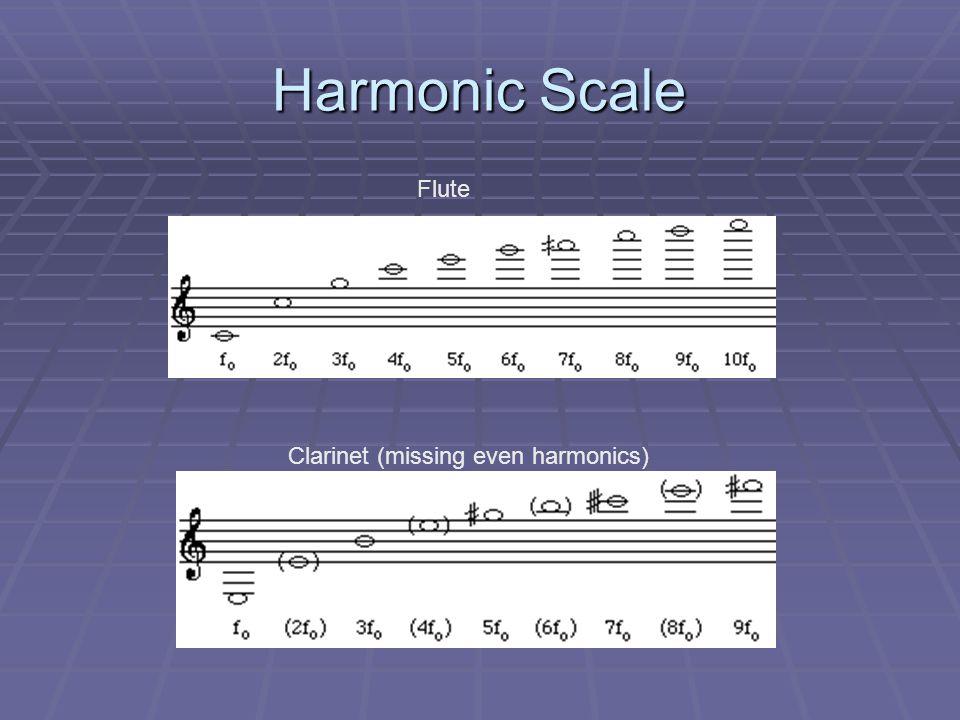 Harmonics: Velocity vs Pressure