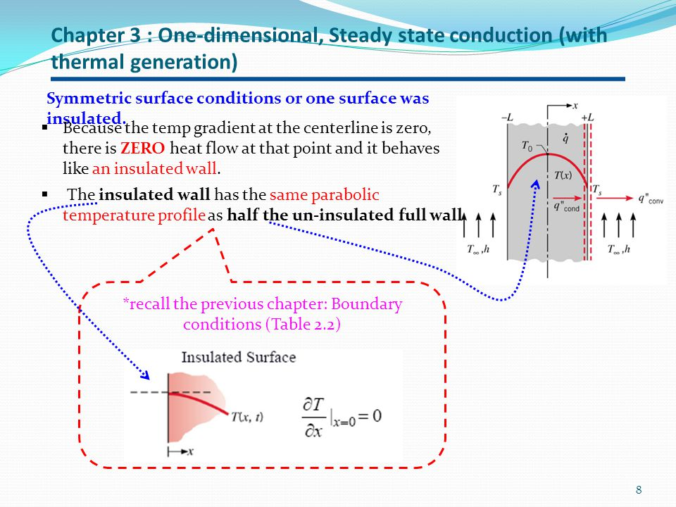 Chapter 3 : One-dimensional, Steady state conduction (with thermal generation) 9 Symmetric surface conditions or one surface was insulated.
