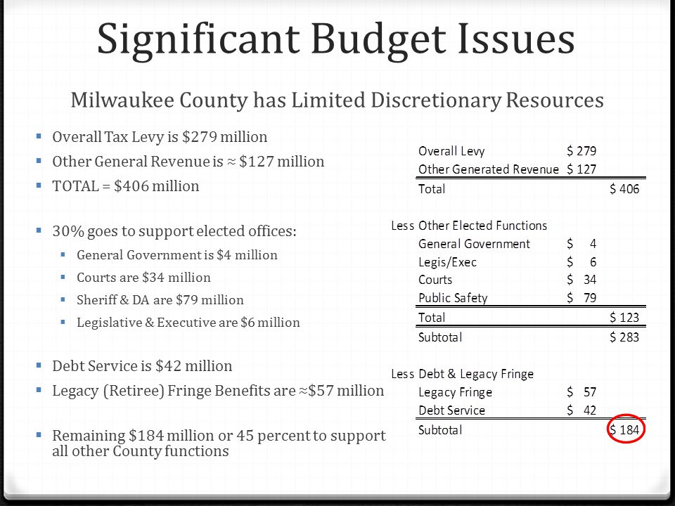 Significant Budget Issues Milwaukee County has Limited Discretionary Resources  Overall Tax Levy is $279 million  Other General Revenue is ≈ $127 mi