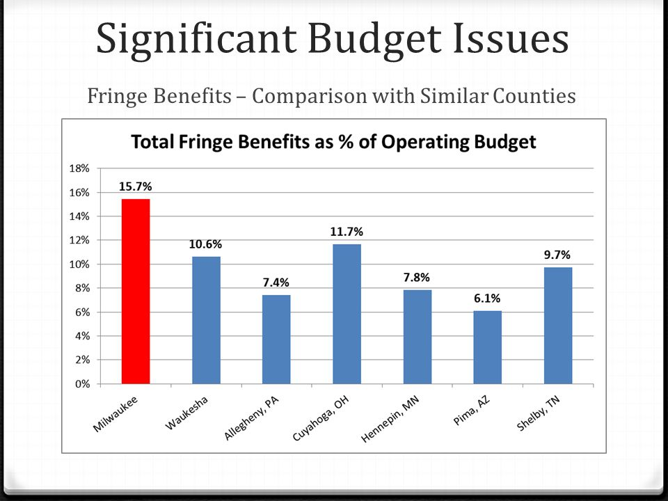 Significant Budget Issues Fringe Benefits – Comparison with Similar Counties