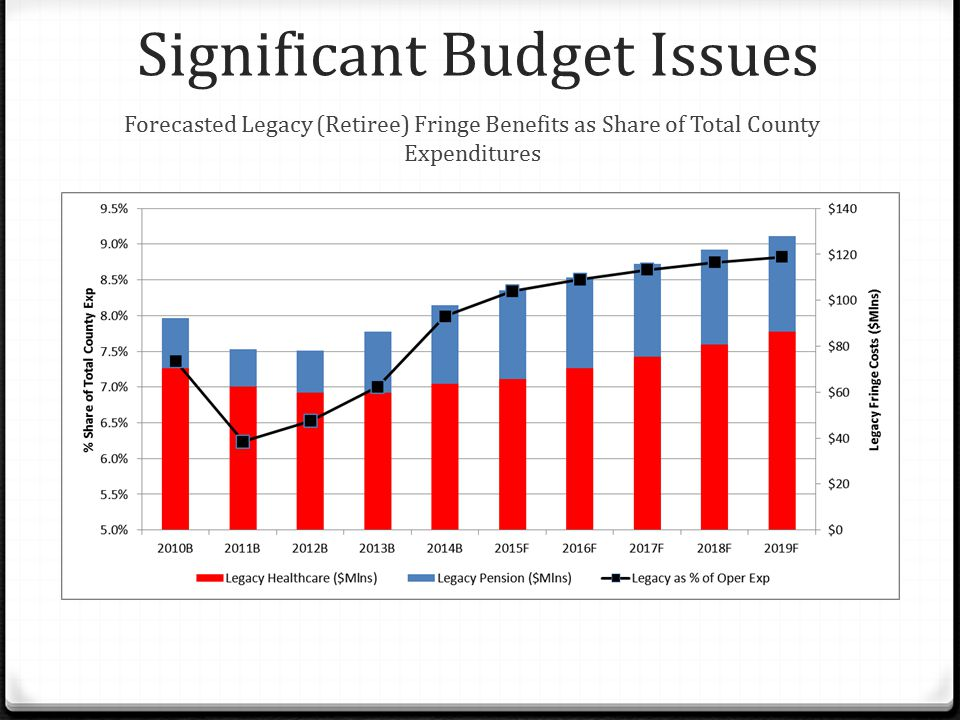 Significant Budget Issues Forecasted Legacy (Retiree) Fringe Benefits as Share of Total County Expenditures