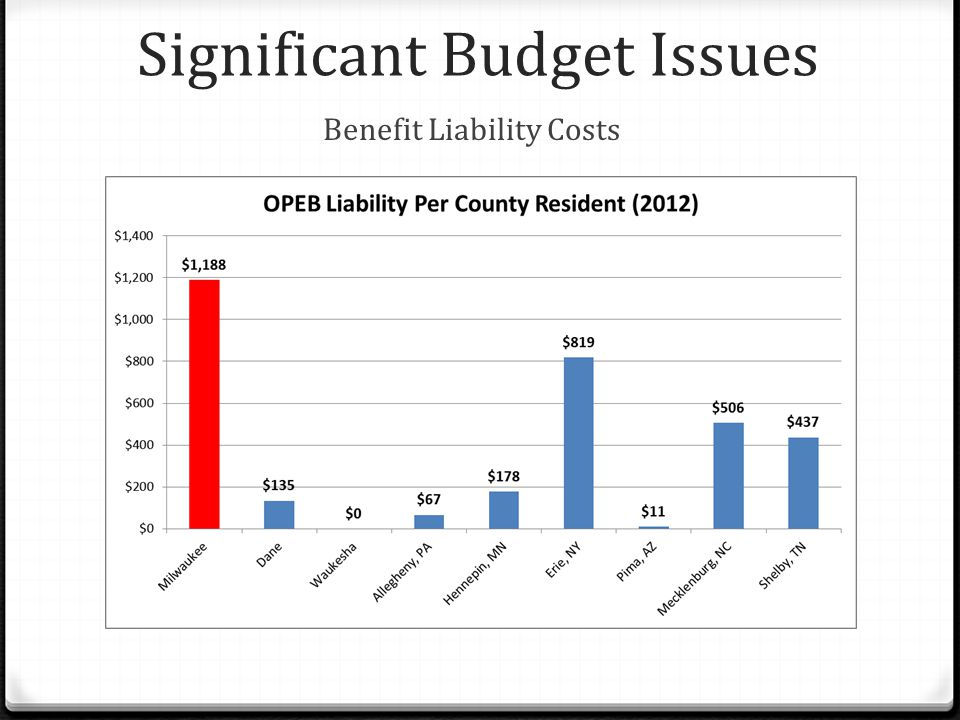 Significant Budget Issues Benefit Liability Costs