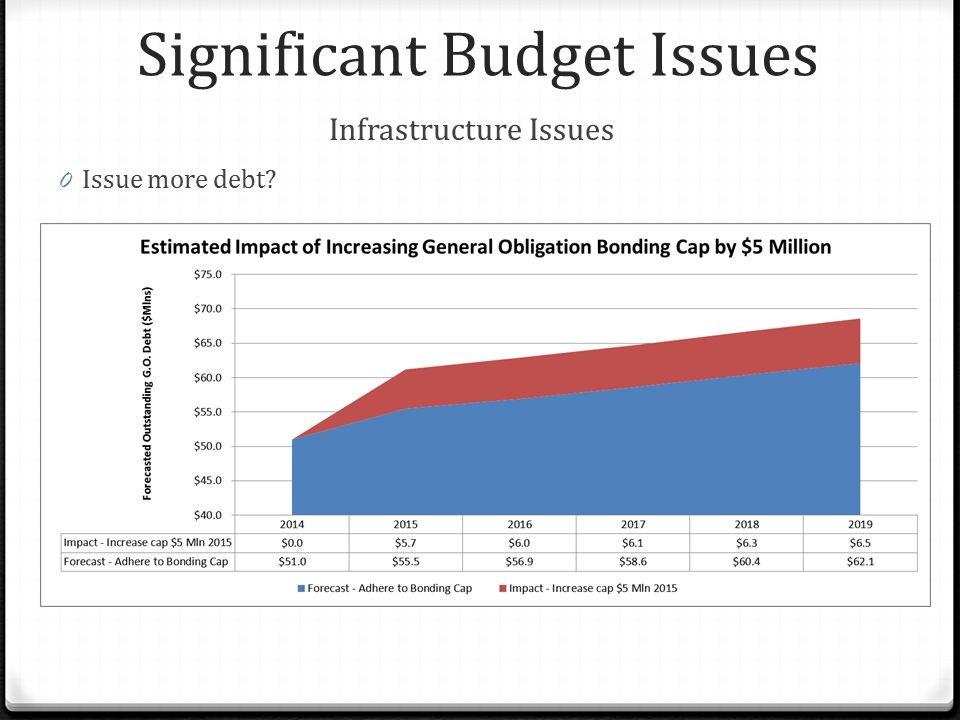 Significant Budget Issues Infrastructure Issues 0 Issue more debt?