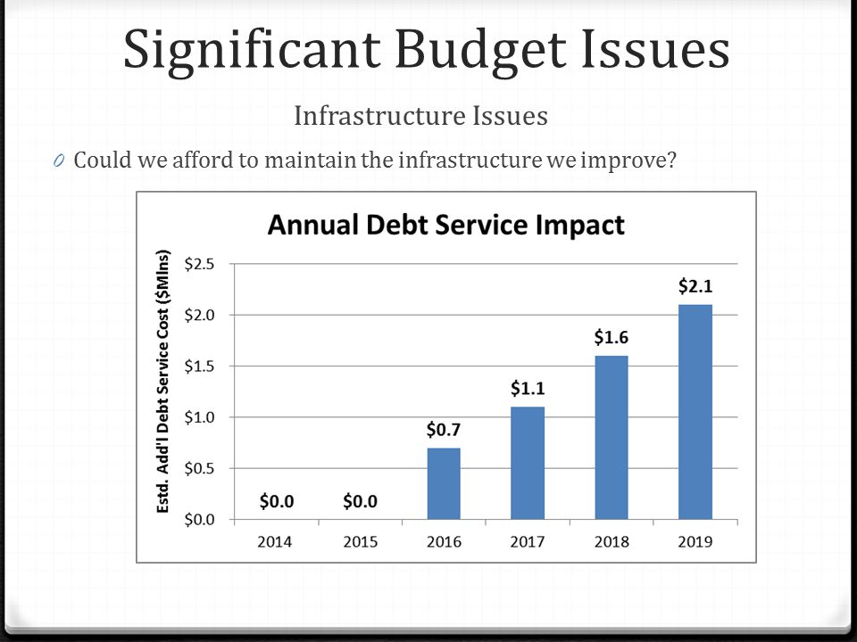 Significant Budget Issues Infrastructure Issues 0 Could we afford to maintain the infrastructure we improve?