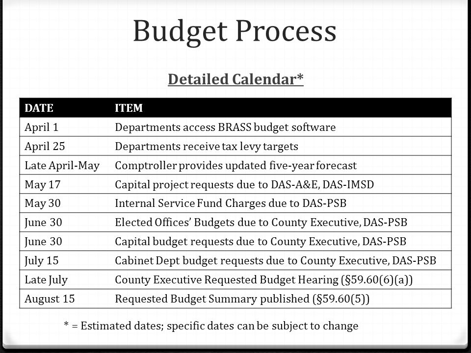 Budget Process Detailed Calendar* DATEITEM April 1Departments access BRASS budget software April 25Departments receive tax levy targets Late April-May
