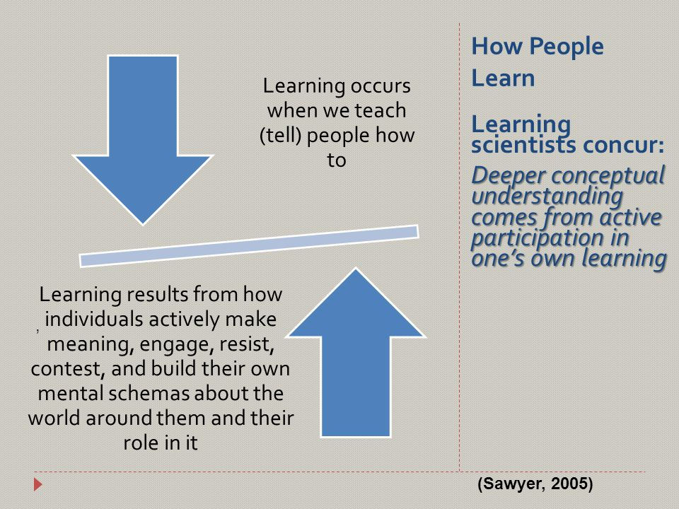 How People Learn, Learning occurs when we teach (tell) people how to Learning results from how individuals actively make meaning, engage, resist, contest, and build their own mental schemas about the world around them and their role in it Learning scientists concur: Deeper conceptual understanding comes from active participation in one's own learning (Sawyer, 2005)