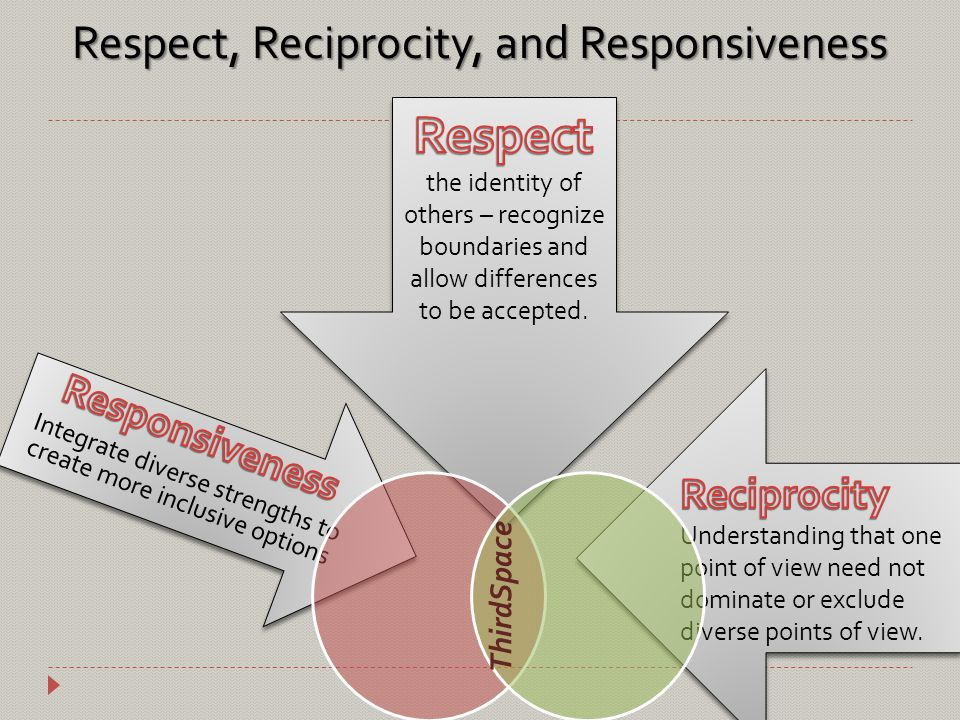 Respect, Reciprocity, and Responsiveness ThirdSpace