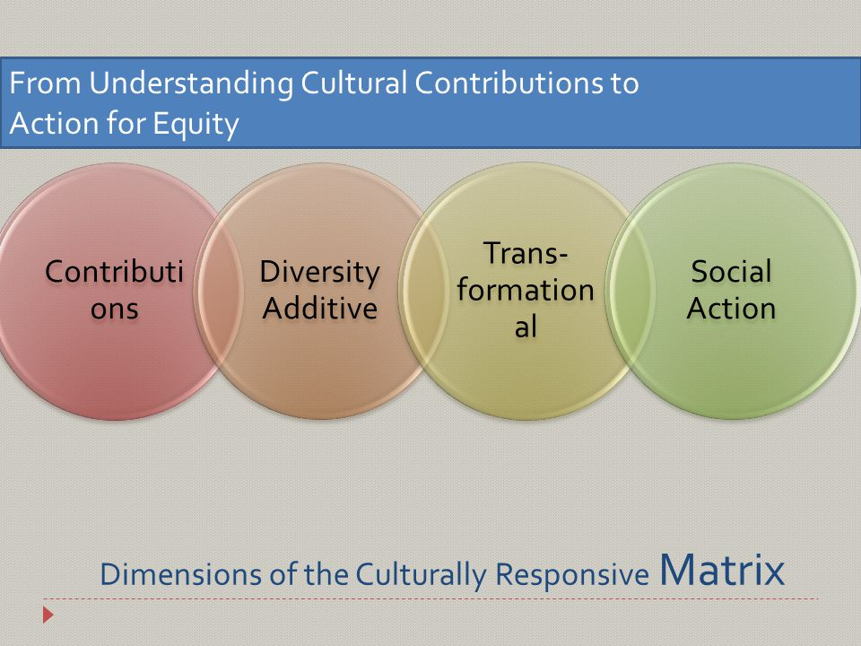 Dimensions of the Culturally Responsive Matrix Contributi ons Diversity Additive Trans- formation al Social Action From Understanding Cultural Contributions to Action for Equity