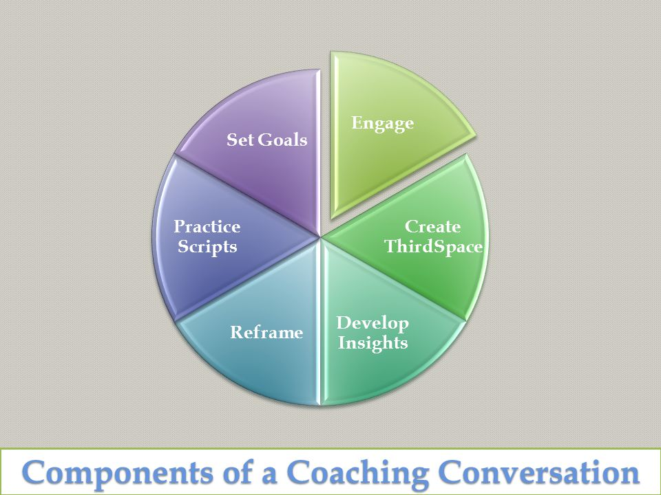 Components of a Coaching Conversation Engage Create ThirdSpace Develop Insights Reframe Practice Scripts Set Goals