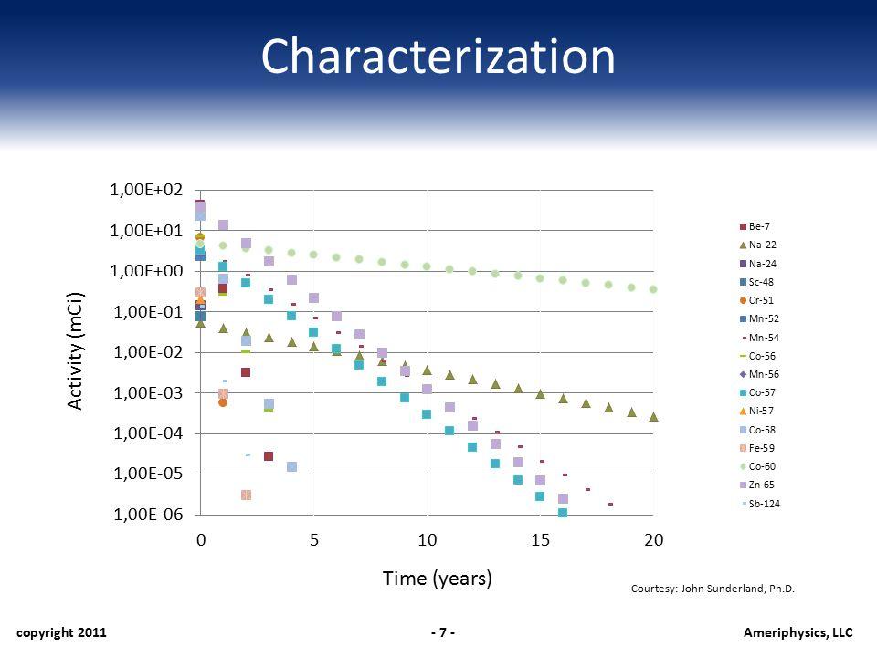 Characterization copyright 2011- 7 -Ameriphysics, LLC