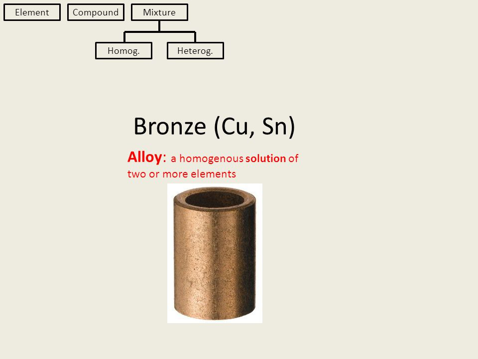 Bronze (Cu, Sn) Element Compound Mixture Homog.Heterog.