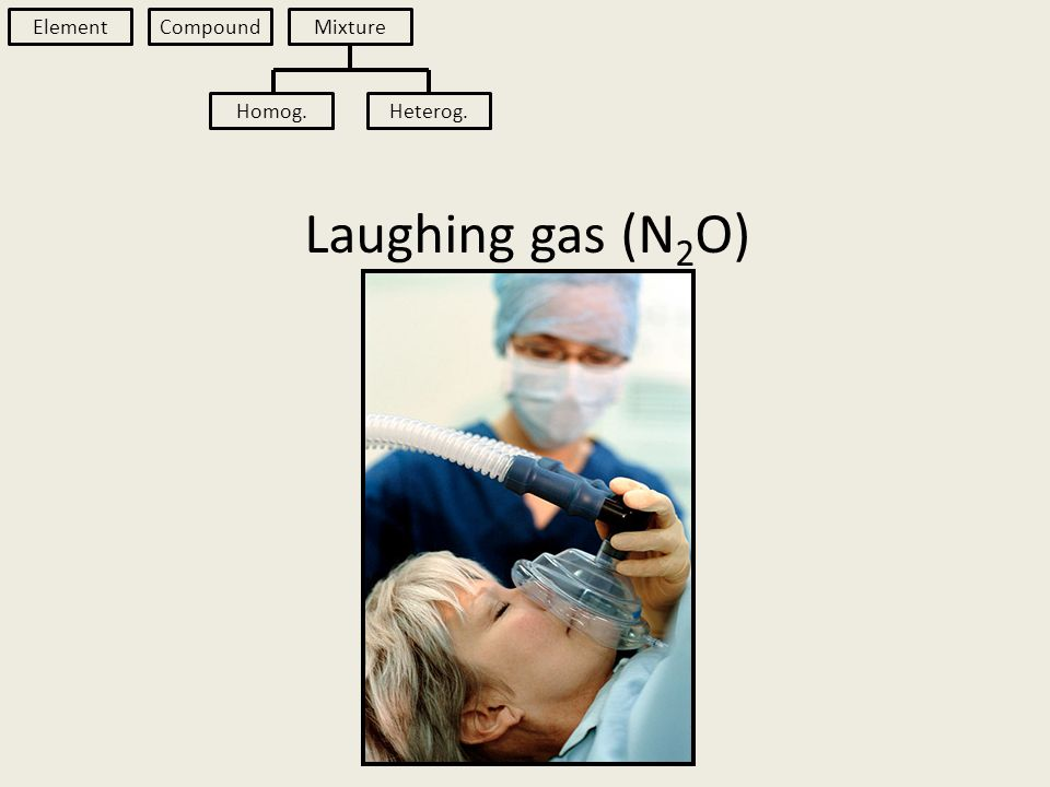 Laughing gas (N 2 O) Element Compound Mixture Homog.Heterog.
