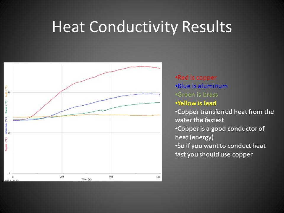 Heat Conductivity Results Red is copper Blue is aluminum Green is brass Yellow is lead Copper transferred heat from the water the fastest Copper is a good conductor of heat (energy) So if you want to conduct heat fast you should use copper