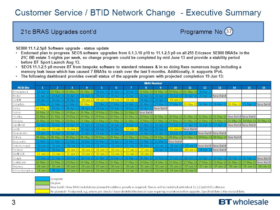 3 Customer Service / BTID Network Change - Executive Summary 21c BRAS Upgrades cont'd Programme No 37 SE800 11.1.2.5p8 Software upgrade - status updat