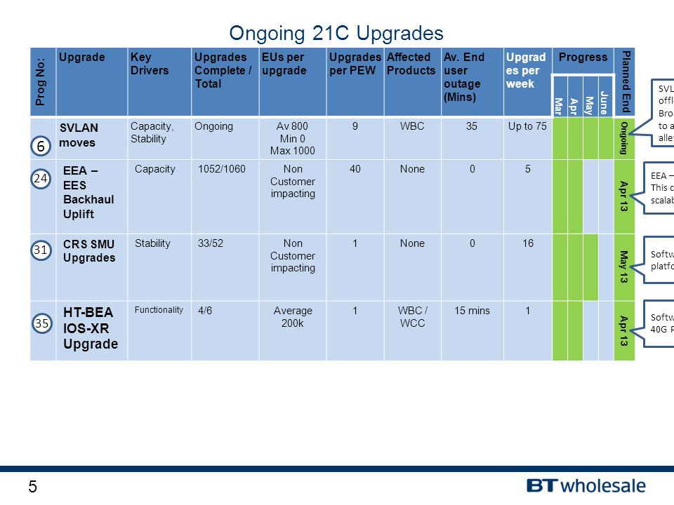 5 Ongoing 21C Upgrades Prog No: UpgradeKey Drivers Upgrades Complete / Total EUs per upgrade Upgrades per PEW Affected Products Av. End user outage (M