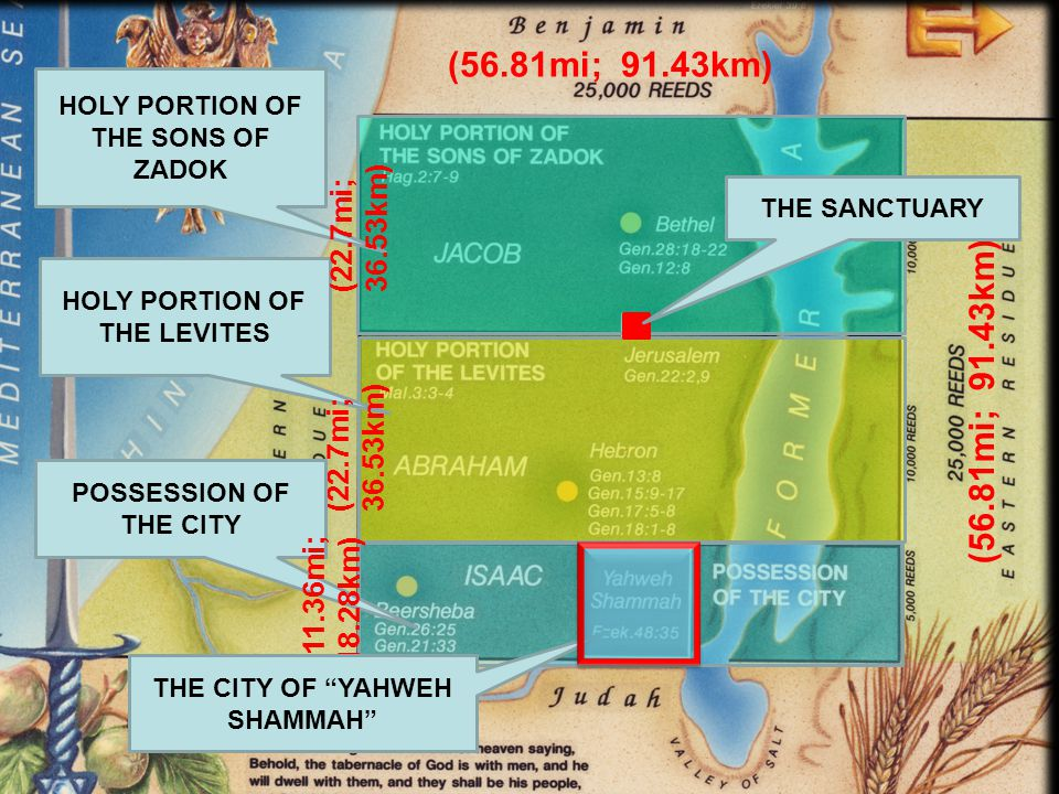 HOLY PORTION OF THE LEVITES (22.7mi; 36.53km) HOLY PORTION OF THE SONS OF ZADOK THE SANCTUARY (22.7mi; 36.53km) POSSESSION OF THE CITY (11.36mi; 18.28km) THE CITY OF YAHWEH SHAMMAH