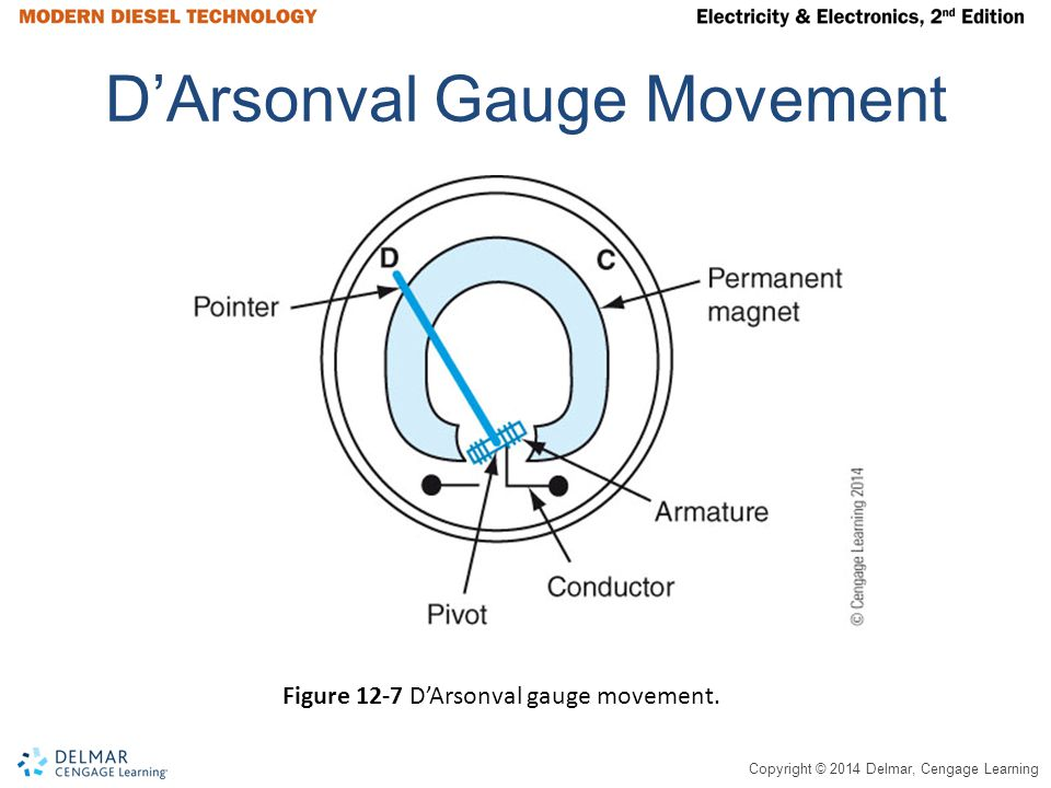Copyright © 2014 Delmar, Cengage Learning D'Arsonval Gauge Movement Figure 12-7 D'Arsonval gauge movement.