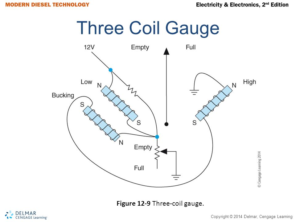 Copyright © 2014 Delmar, Cengage Learning Three Coil Gauge Figure 12-9 Three-coil gauge.