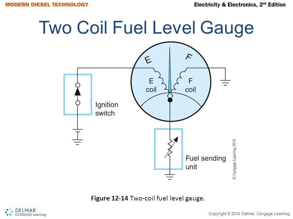 Copyright © 2014 Delmar, Cengage Learning Two Coil Fuel Level Gauge Figure 12-14 Two-coil fuel level gauge.