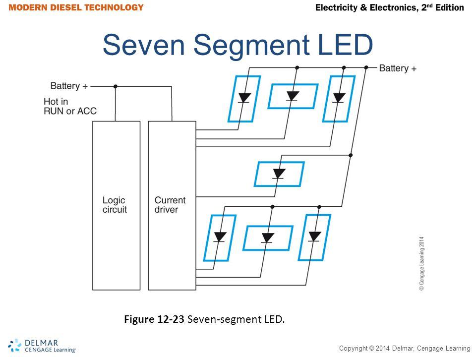 Copyright © 2014 Delmar, Cengage Learning Seven Segment LED Figure 12-23 Seven-segment LED.